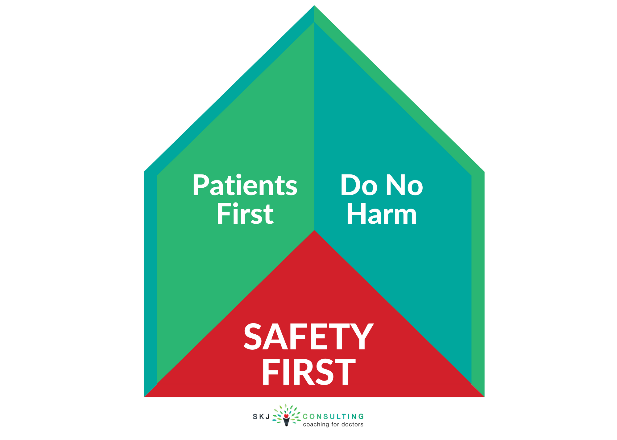 House image with words 'Safety First' as foundation, 'Patients First' and Do No Harm' as sides/walls