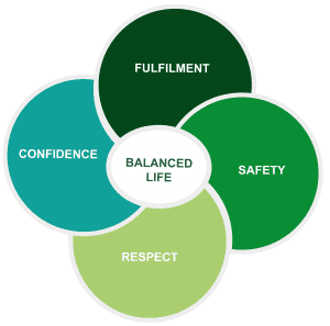 4 green circles overlap with words: Confdence, Fullmilment, Safety, Respoect. Centre words: Balanced Life